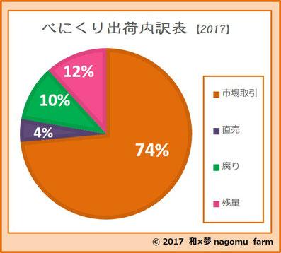 べにくり【2017】 出荷内訳表  和×夢 nagomu farm