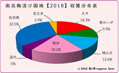 南高梅漬け園地別収獲分布表【2018】 和×夢 nagomu farm