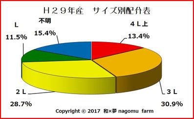 2017 南高梅果実分布グラフ 和×夢 nagomu farm