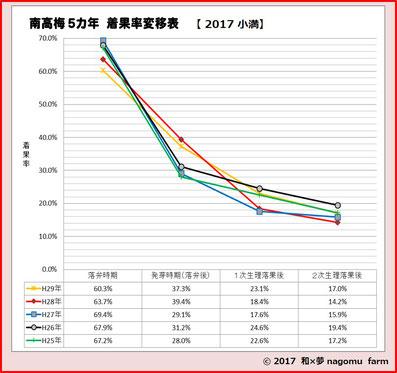 2017南高梅着果率推移 和×夢 nagomu farm