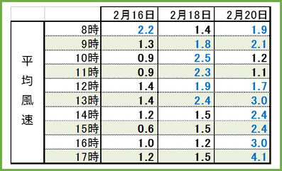 2017満開3days時間別平均風速 和×夢 nagomu farm