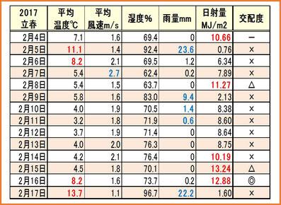 2017立春 気象情報&交配度 和×夢 nagomu farm