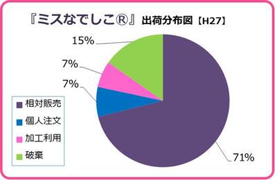 出荷先情報【H27】 和×夢 nagomu farm