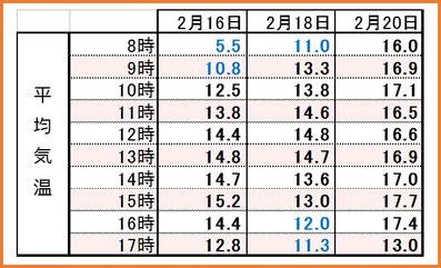 2017満開3days 時間別平均気温 和×夢 nagomu farm