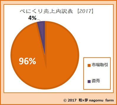 べにくり【2017】 売上内訳表  和×夢 nagomu farm
