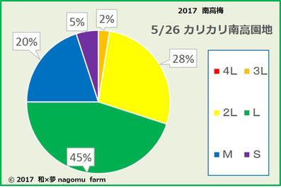 カリカリ南高【2017】階級分布グラフ 和×夢 nagomu farm