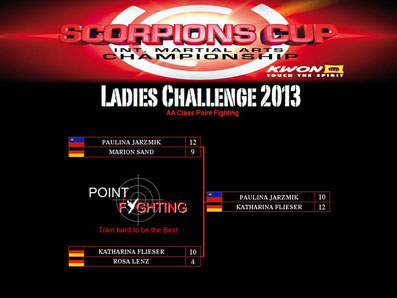 Results Ladies Challenge