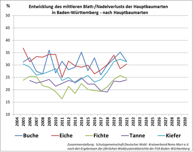 Entwicklung des mittleren Nadel-/Blattverlusts nach Baumarten seit 2005