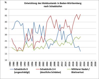 Waldzustand Baden-Württemberg_Entwicklung der Schadstufenanteile seit 1985