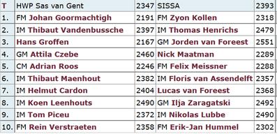 HWP Sas van Gent gegen SISSA, niederländische Schach-Liga