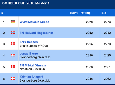 Sondex Cup 2016, Meisterturnier