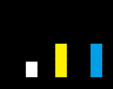 流水群、アルコール群、オゾン水での手指洗浄効果の比較グラフ