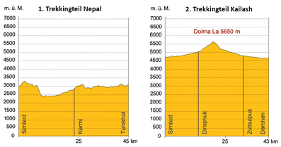 Höhenprofil Trekking Nepal Simikot-Tumkhot