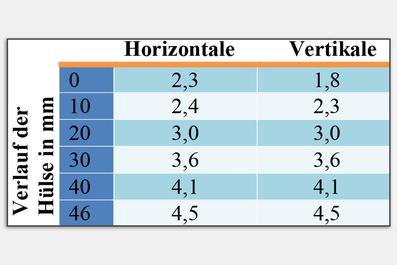 Die Innenmaße von Marigaux Typ 2 wurden durch Vermessen des Dorns ermittelt.