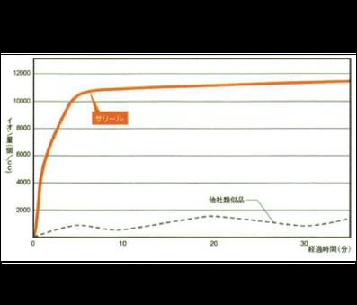 他社マイナスイオン式との比較(発生器から3mでの比較)