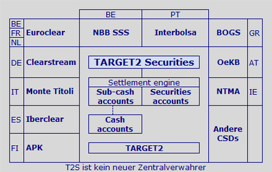 Wiki TARGET2 Securities T2S Wertpapierabwicklung Zentralbankgeldkonto Zentralverwahrer T2S Notenbank Clearstream Banking Frankfurt CBF Wertpapiersettlement CSD NCB Central Bank Money TARGET2 ICM T2S