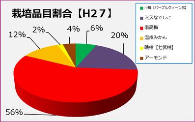 栽培品目割合H27【和×夢 nagomu farm】