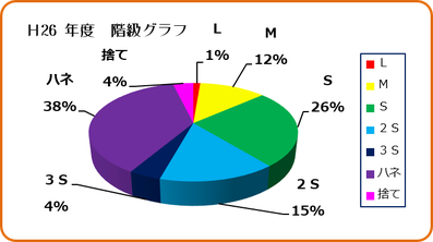 H26年度早生みかん階級グラフ 和×夢 nagomu farm