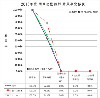 南高梅樹齢別着果率変移表【2018落弁期】 和×夢 nagomu farm