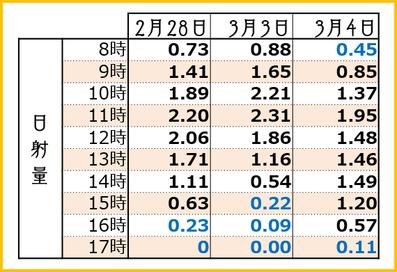 2018【満開3days】時間別日射量 和×夢 nagomu farm