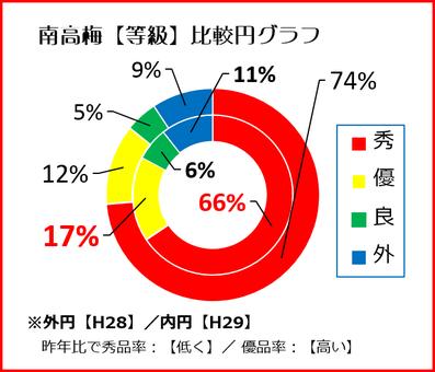 南高梅【等級】比較円グラフ 和×夢 nagomu farm
