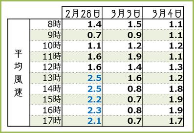 2018【満開3days】時間別平均風速 和×夢 nagomu farm