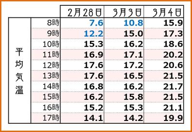 2018【満開3days】 時間別平均気温 和×夢 nagomu farm
