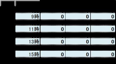 2016.2月後半3days降雨量 抜粋データ