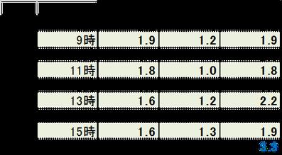 3days平均風速 抜粋データ