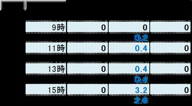 3days降雨量 抜粋データ