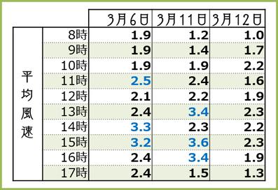 2018【遅場満開3days】時間別平均風速 和×夢 nagomu farm