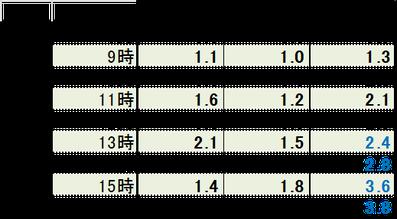 2016.2月後半3days平均風速 抜粋データ
