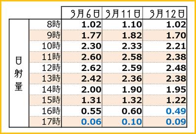 2018【遅場満開3days】時間別日射量 和×夢 nagomu farm
