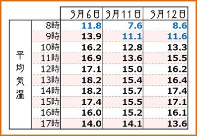 2018【遅場満開3days】 時間別平均気温 和×夢 nagomu farm