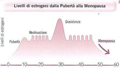 variazione del livello di estrogeni nel corso della vita