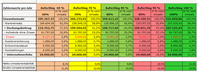 WKO- Mindestumsatzrechner - Zinsenverlauf-02