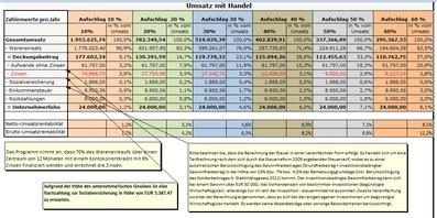 WKO- Mindestumsatzrechner - Zinsenverlauf-01