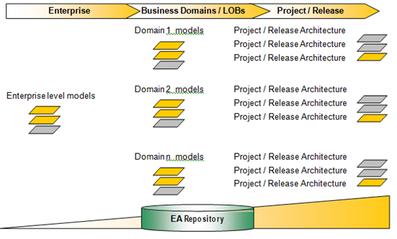 Enterprise Architecture Alignment