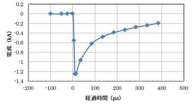 図3 測候所高圧ケーブル内蔵接地線観測電流