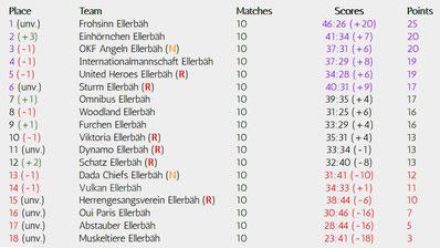 Matchday 10 of 34, Realizations-League, Season 18/19