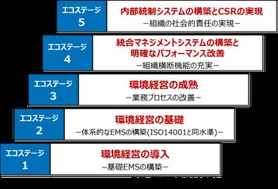 5つのステージ