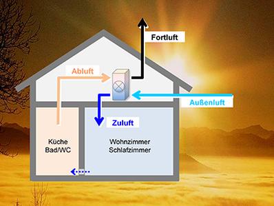 Wirkprinzip der kontrollierten Wohnraumlüftung