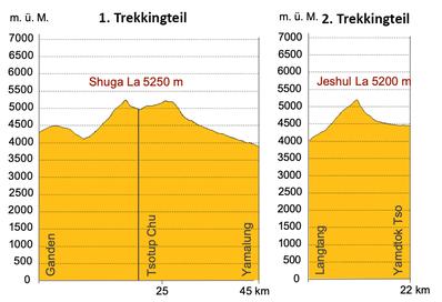 Höhenprofil Trekking Tibet von Ganden - Samye