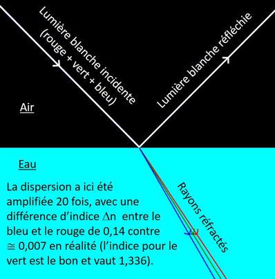 Dispersion par réfraction
