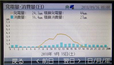 発電量・消費量の画面