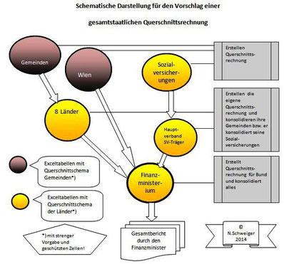 Organisationsstruktur für die Erstellung einer gesamtstaatlichen Querschnittsrechnung