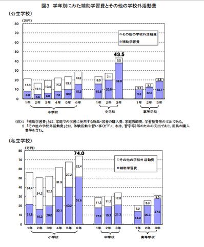学習塾等の費用グラフ