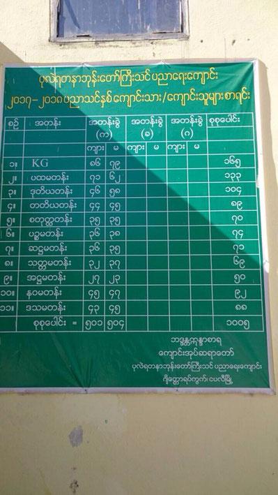 (写真:ミャンマー語で書かれた生徒数一覧表)