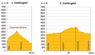 Höhenprofil Trekking in Nepal zum Poon Hill