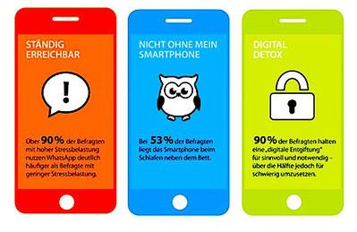 digitaler Stress - Umfrage von Forsa